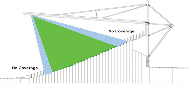 Figure 3. Coverage in stadium stand (green zone good, light blue OK).
