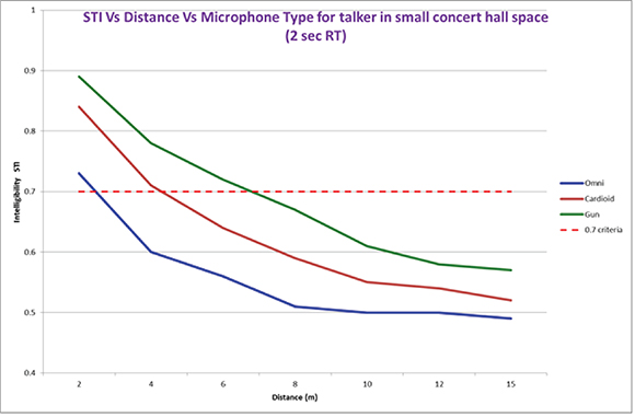 Figure 1. STI Intelligibility vs. Distance for three different microphone types.