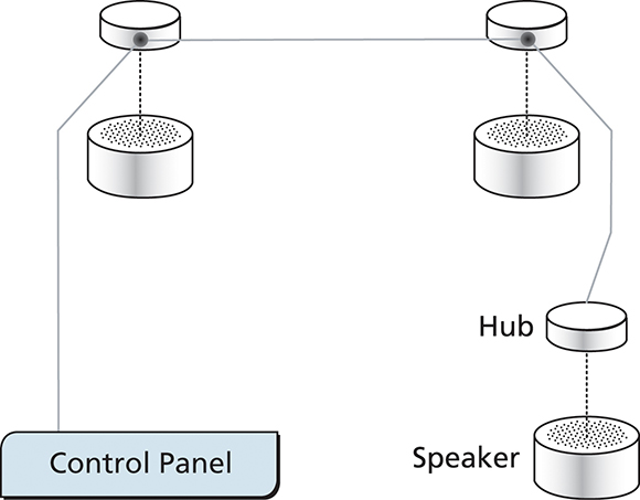 "Figure 6. A networked masking architecture uses ""hubs"" to house the electronics required for sound generation, volume and frequency control. Adjustment zones are one to three loudspeakers in size. All local and global changes, including those to zoning, are made from a central location, such as a small panel or software application."