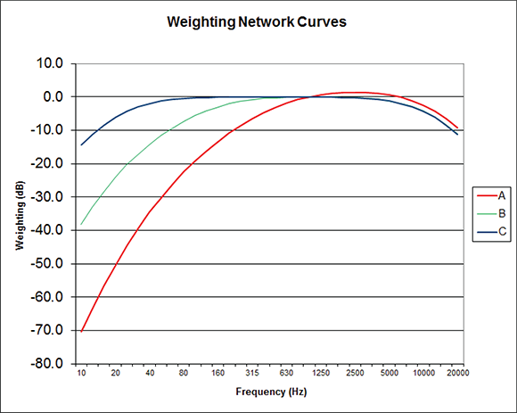 Figure 2. A, B and C weighting curves.