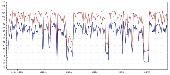 Figure 2. RMS and peak speech amplitude time histories, sampled every 100ms.