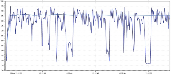 Figure 1. Typical speech sample RMS amplitude time history, sampled every 100ms.