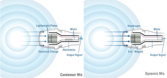 condenser dynamic mics. Black Bedroom Furniture Sets. Home Design Ideas