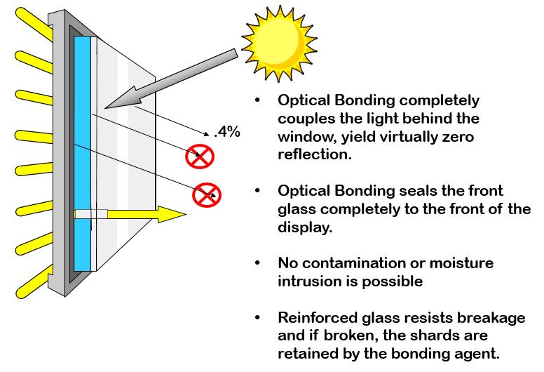 Optical Bonding Enhancement