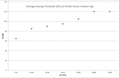 Average threshold of hearing at 20kHz versus listener age.