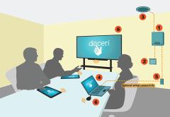 SP Controls' Doceri Collaborative Solution
