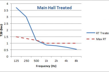 Figure 1. Unbalanced auditorium RT characteristic and target curve.