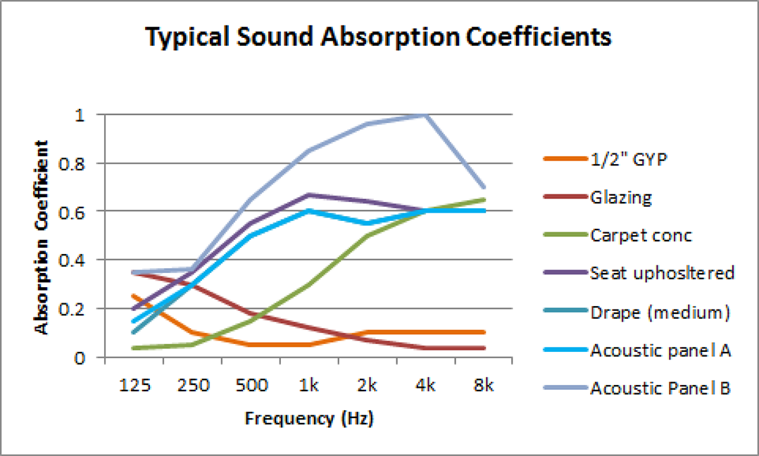 Figure 2. Some typical sound absorption coefficients.