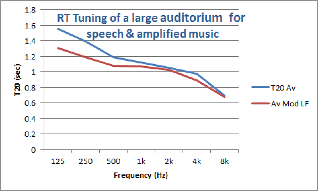 Figure 4. RT tuning to optimize bass control.