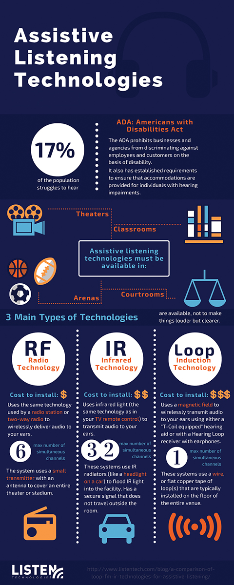 infographic-assistive-listening-technologies-101816