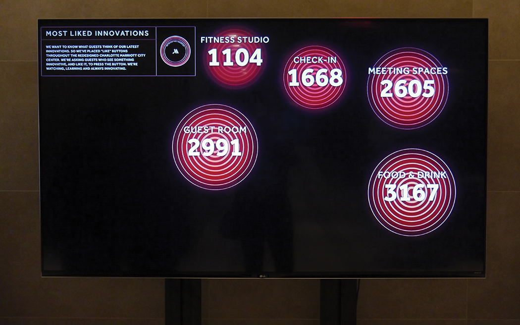 Real-time guest responses to innovations in each area are tallied and displayed in highly visible locations at the hotel.