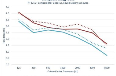Figure 1. Measured RT and EDT using a dodecahedron loudspeaker compared with RT and EDT with the new sound system as the source.