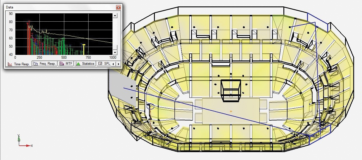 "Figure 3a. Modeled tracing of an echo path from an upper-level satellite loudspeaker to an upper level seat at the other end of the arena caused by two ""drum wall"" surfaces."
