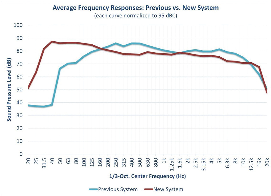 Figure 4: Overall average frequency response of the previous sound system and the new system, each normalized to 95dBC.