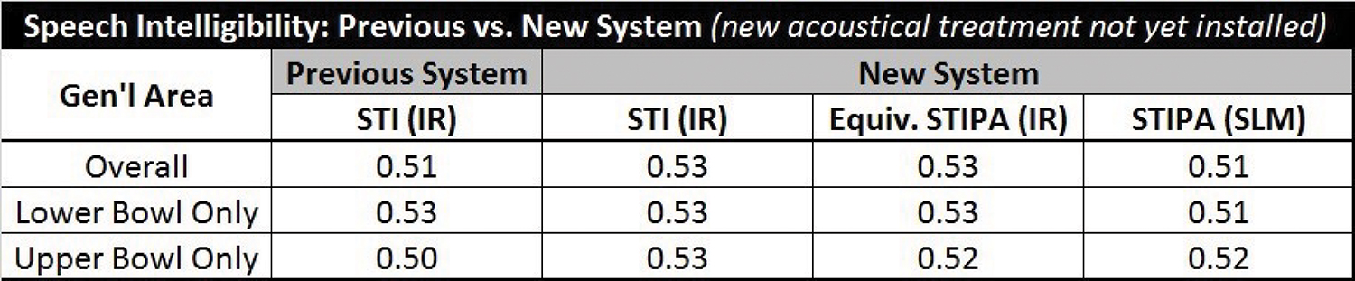 Figure 6. Speech intelligibility measurements using the previous and new system prior to installation of acoustical treatments.