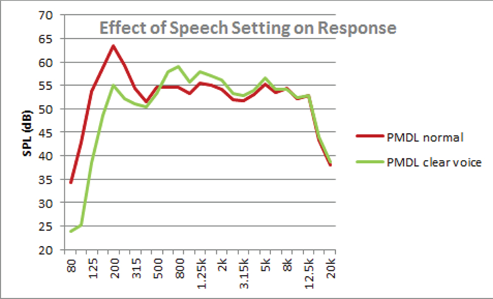 Figure 5. Desktop-mounted TV responses, with speech enhancement filter.