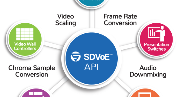 The SDVoE API offers a standard platform to speed application development.