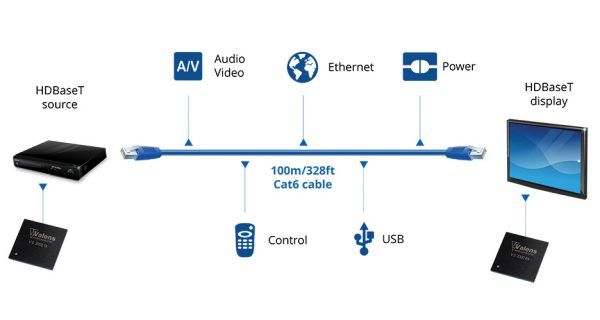 The HDBaseT 5Play feature set: audio and video, Ethernet, control signals, USB and power.
