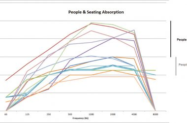 Figure 1: Range of sound-absorption coefficients for people and audience seating.