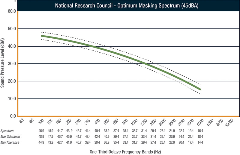 The National Research Council's (NRC) optimum masking spectrum shown at a level of 45dBA, as well as one-third octave band tolerances of ±2dBA.