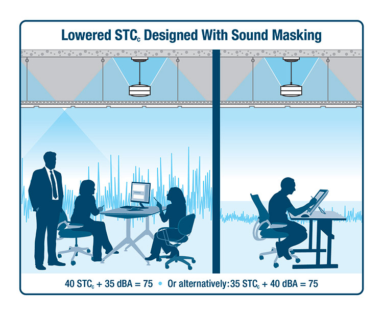If the background sound level is set to 35dBA, rather than 30dBA, STCc can be lowered to 40. Alternatively, using a still-moderate level of 40dBA permits STCc as low as 35, even while maintaining a speech privacy potential (SPP) of 75.