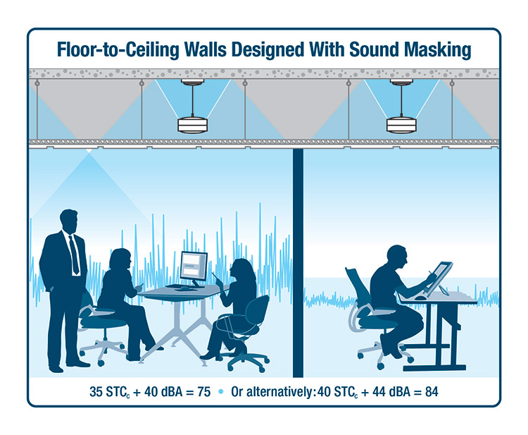Further value engineering and site flexibility can be achieved by building walls to the suspended ceiling, rather than to the deck. With STCc at 35 and the masking level reliably set to 40dBA, SPP is 75. If the STCc is increased to 40 and the masking level is raised to 44dBA, SPP is 84.