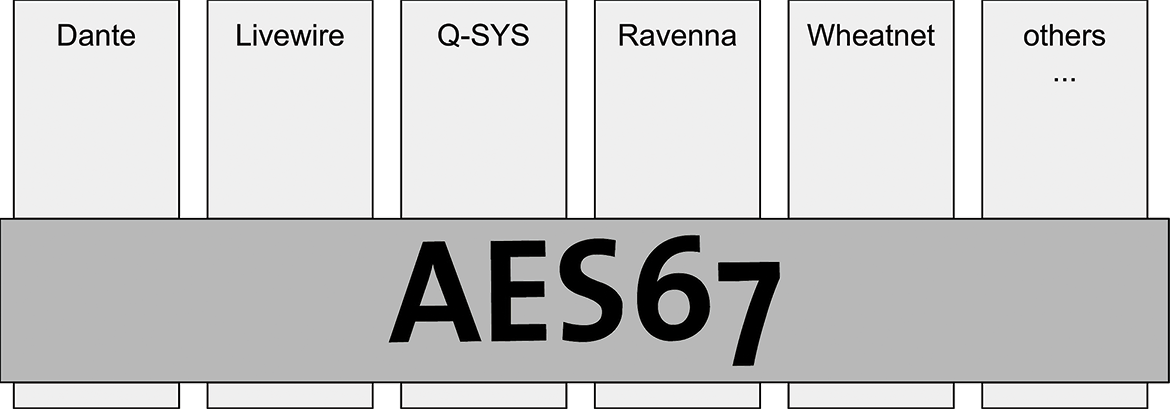 AES67 is the interoperability mode between all major AoIP ecosystems.