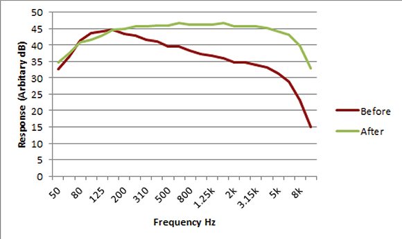 Figure 1. Frequency response of AFILS before and after correction.