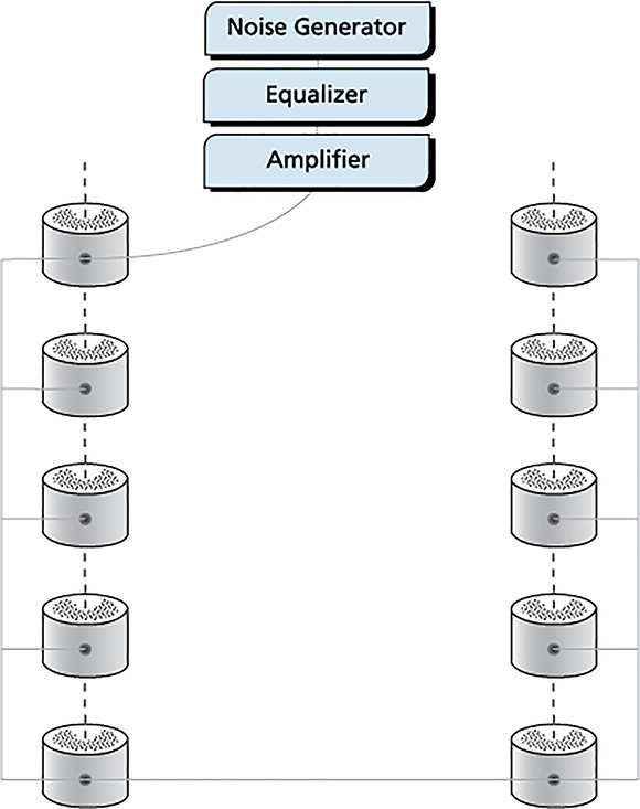 Figure 4. A centralized masking architecture consists of a centrally located rack of electronic equipment that is used for sound generation, volume and frequency adjustment. This equipment is connected to a large number of loudspeakers (as few as eight or as many as hundreds) forming a single adjustment zone. Courtesy KR Moeller Associates Ltd.