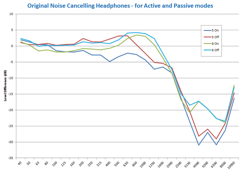 Figure 3. My original noise-canceling headphones.