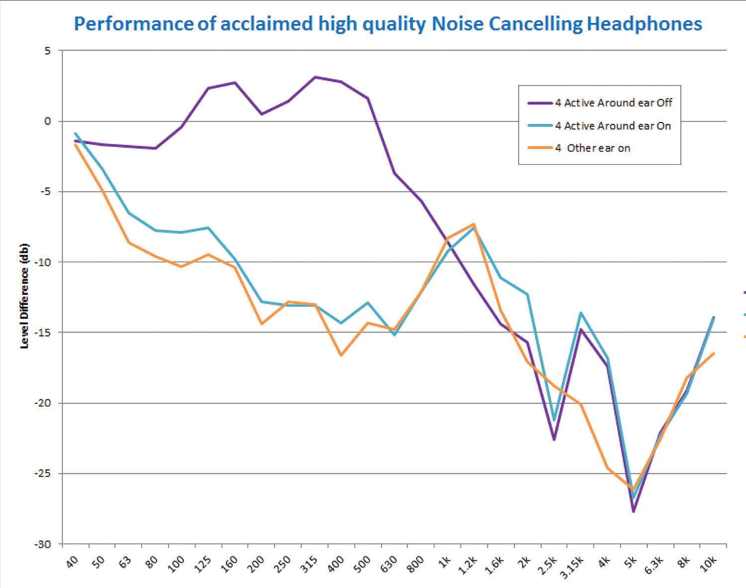 Figure 4. Performance of high-quality noise-canceling headphones.