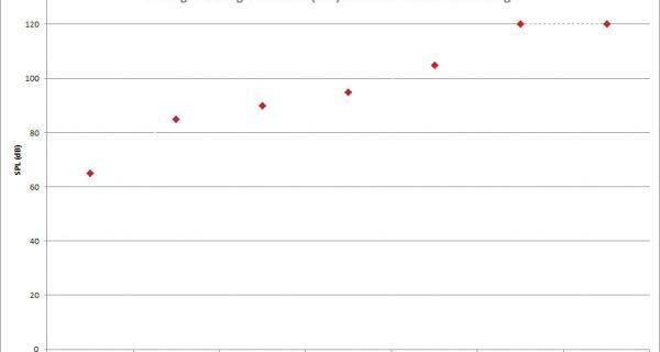 Average threshold of hearing at 20kHz versus listener age.