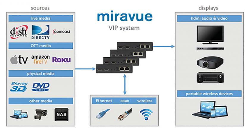 Miravue's VIP