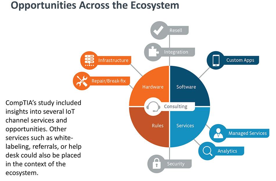 IoT Ecosystem Compita