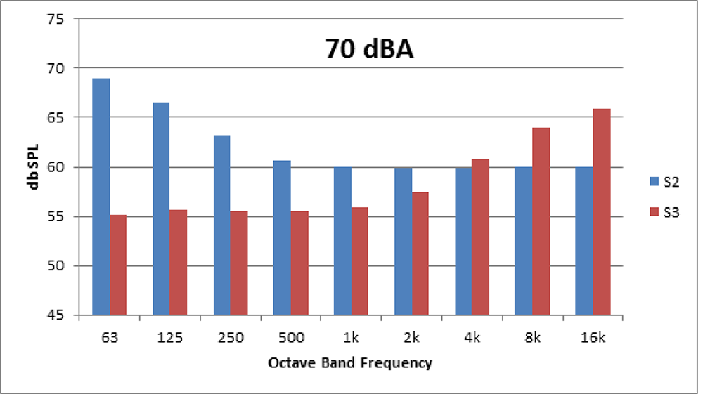 Figure 1. Two very different sounds with identical dBA values.