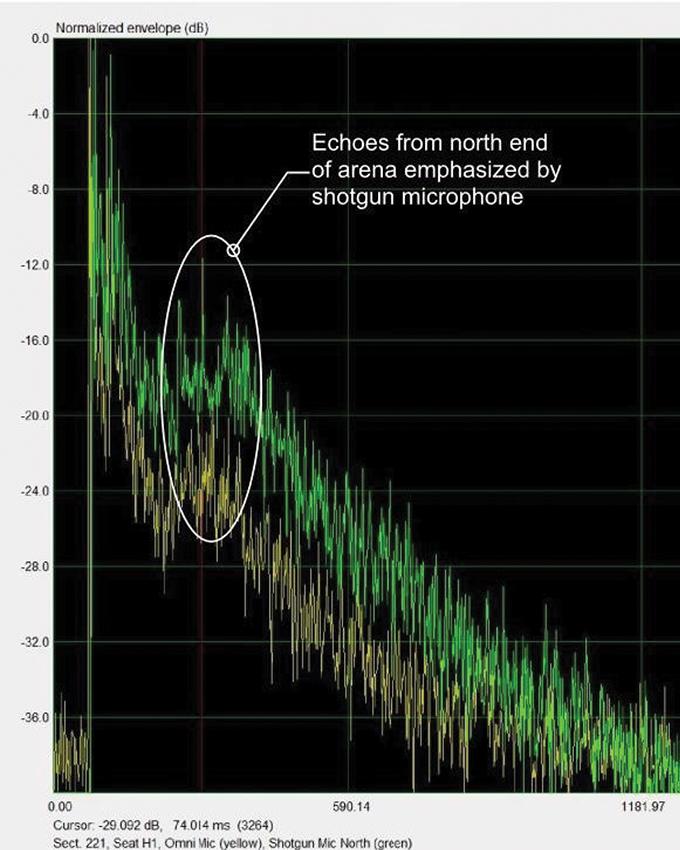 Figure 2b. Overlay of omni mic IR with shotgun mic IR helped to establish echo arrival direction.