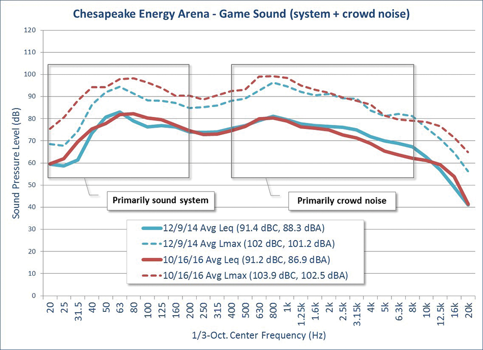 Figure 5. Comparison of average game sound spectra, including sound system and crowd noise with the previous system (12/9/14) and new system (10/16/16).