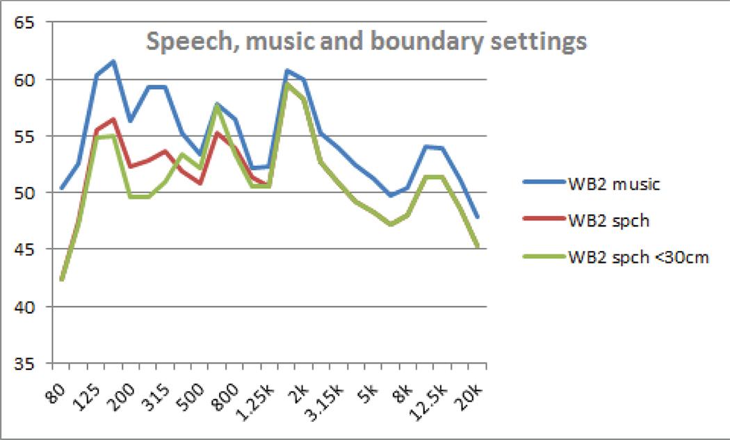 Figure 3. TV loudspeaker responses for various user settings.