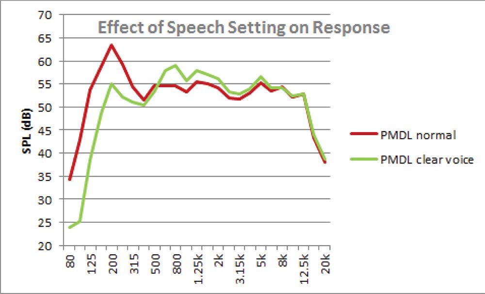 Figure 5. Desktop-mounted TV responses, with speech enhancement filter.