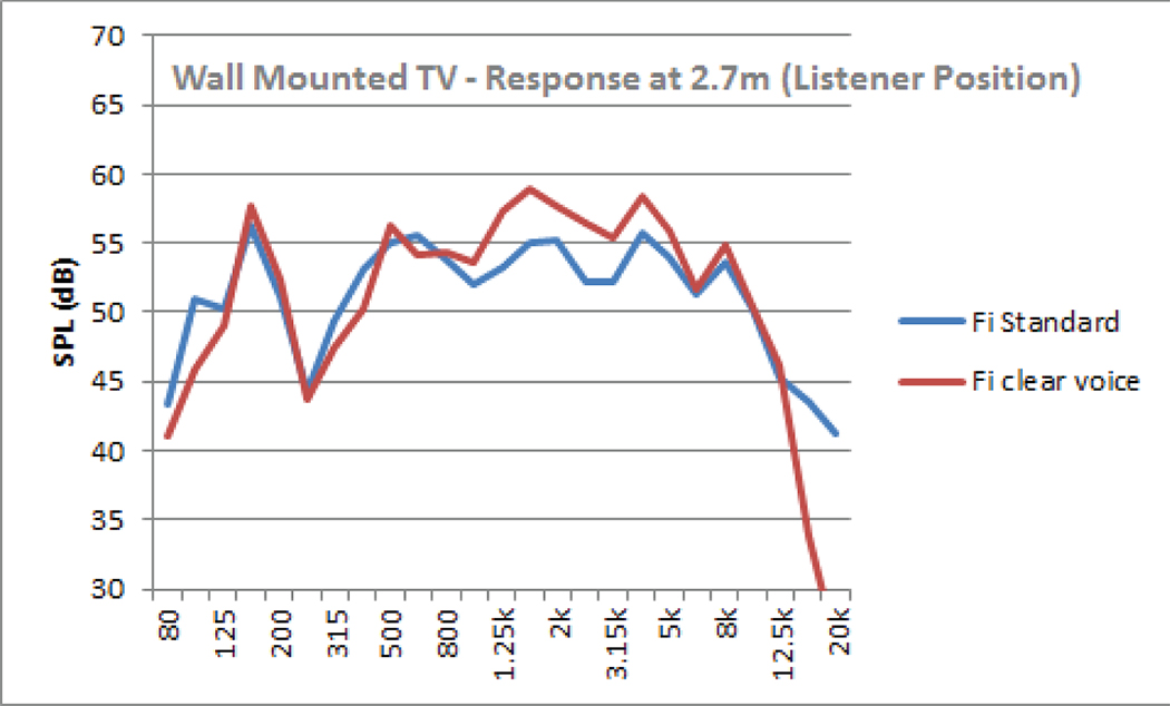 Figure 4. Wall-mounted TV responses.