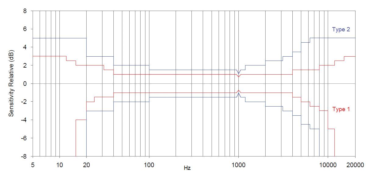 Figure 2. Sound level meter measurement tolerance curves.