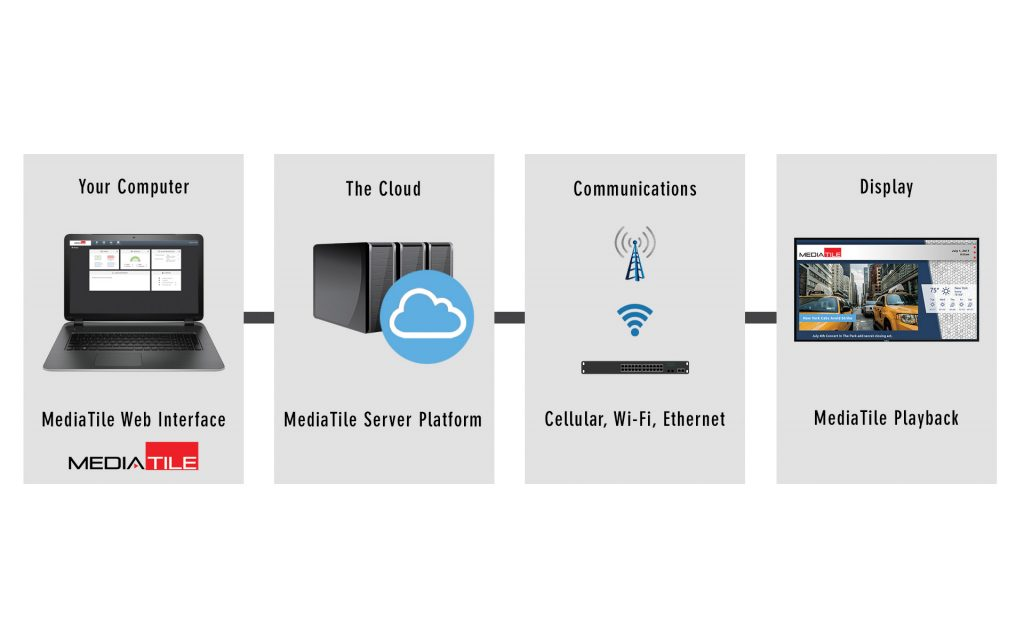 Turnkey wireless solutions can deliver content to numerous digital signage displays at remote locations, even when no wired internet connection is available.