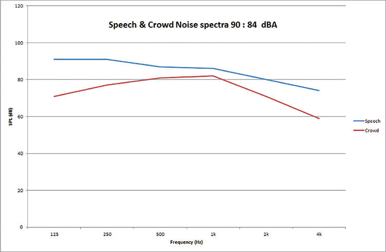 Figure 2. Typical speech and crowd noise levels and spectra (90dBA and 84dBA, respectively).