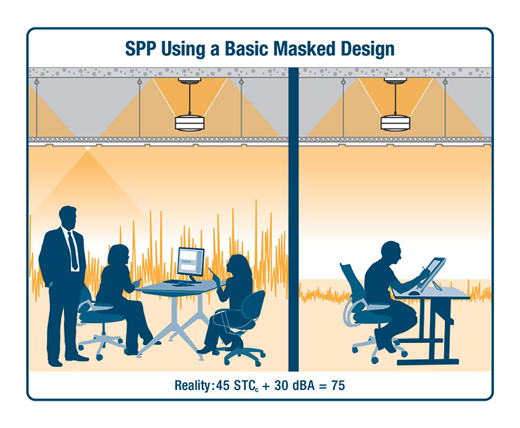 "A design that utilizes sound masking to establish a known minimum background sound level—even as low as 30dBA—as well as a spectrum or ""curve"" designed for speech privacy, eliminates the variability of HVAC sound. This allows acoustic goals to be more reliably achieved with the stated STCc."