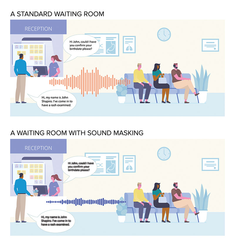Sound masking provides a veil of privacy for individuals who are discussing protected health information. Again, the blurred text illustrates how overheard speech is less intelligible in a room with sound masking.
