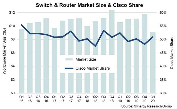 Synergy Research Group, Switch & Router Market