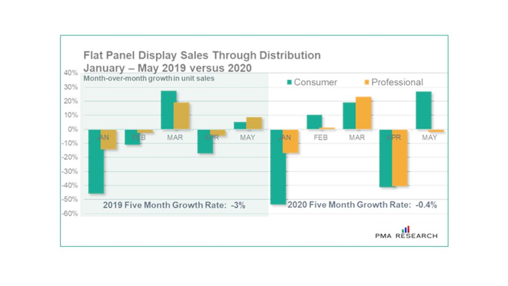 PMA Research, Flat Panel Displays