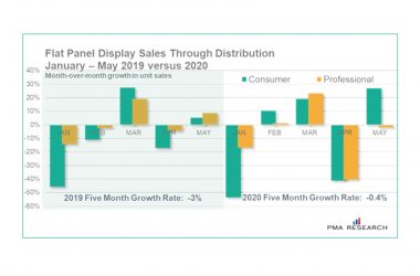 PMA Research, Flat Panel Displays