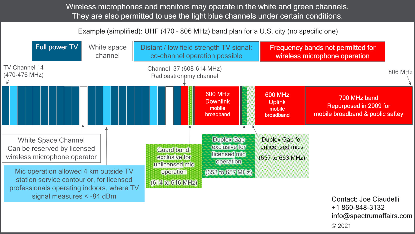 A diagram of where wireless microphones and monitors may (and may not) operate