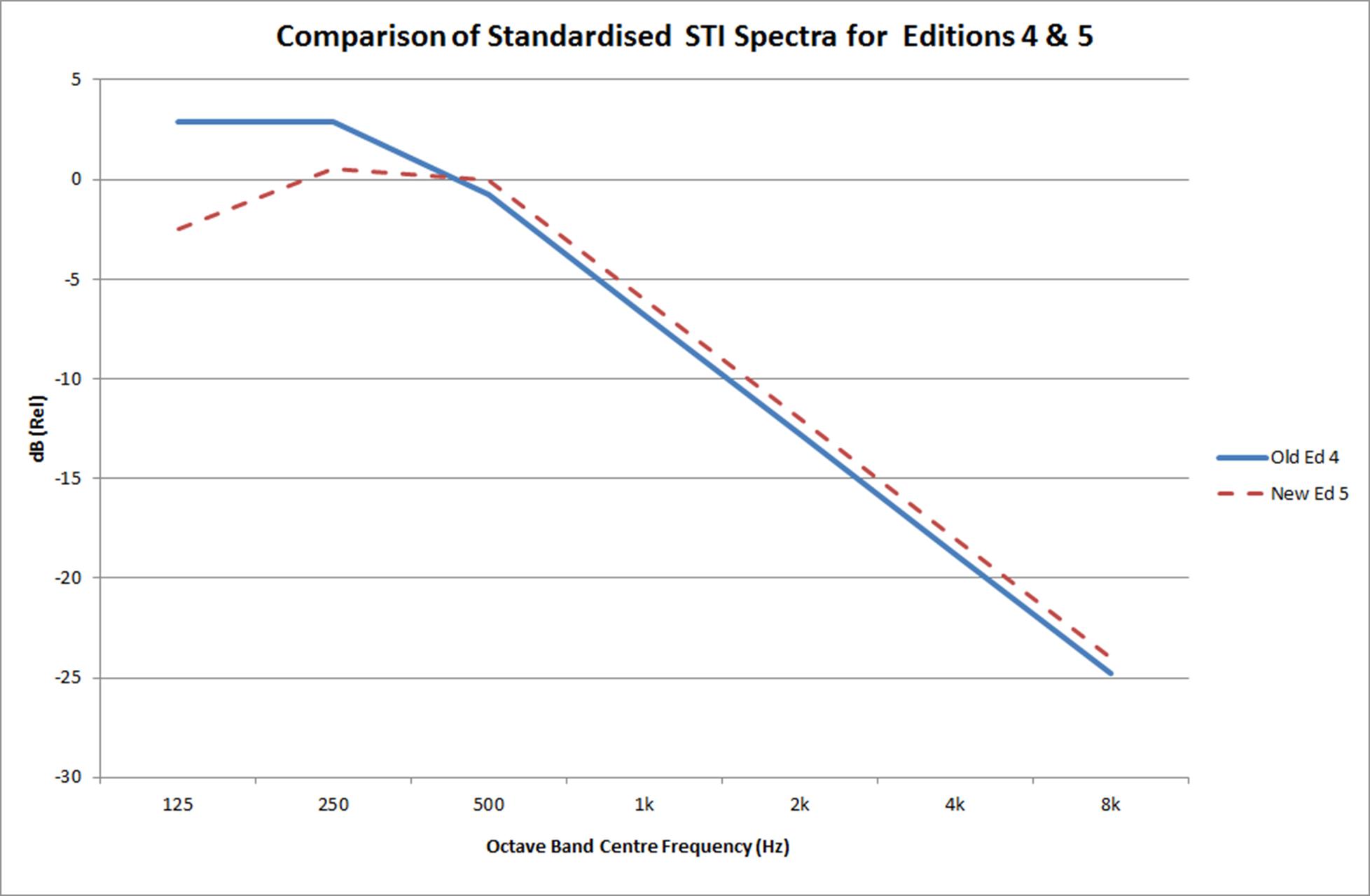 Comparison of Edition 4 and Edition 5 standardized male STI spectra